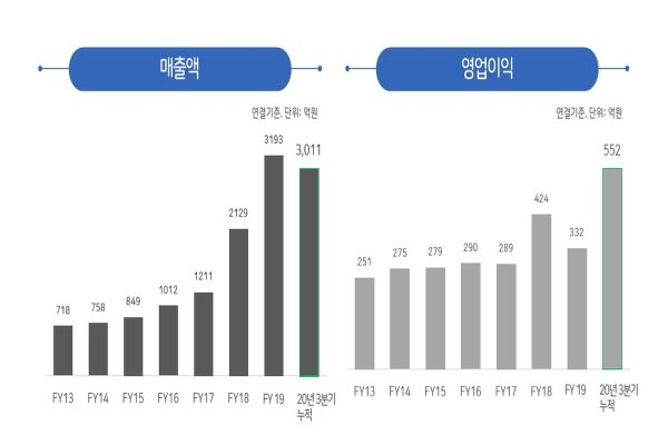 [Pangyo 2020 Year End Report] Hancom Group expands business from SW to drones and aerospace pictures about